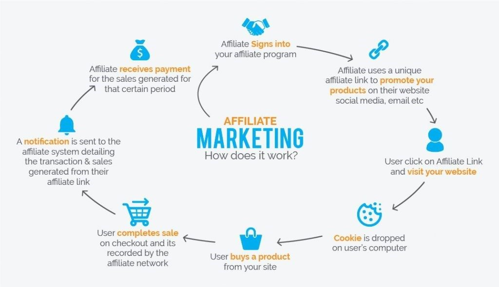 Working Of Affiliate Marketing