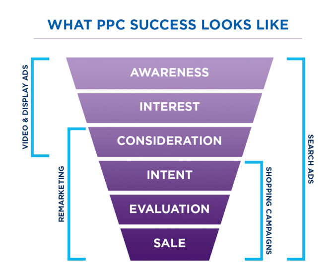 what ppc success looks like