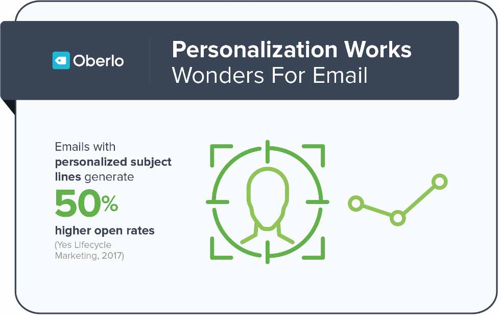 personalization-works-wonders-for-email