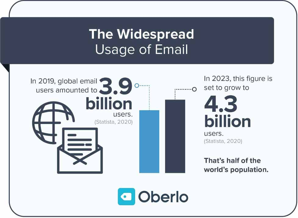 widespread-usage-of-email